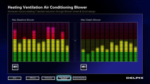 新的方法能够将噪音降低七分贝