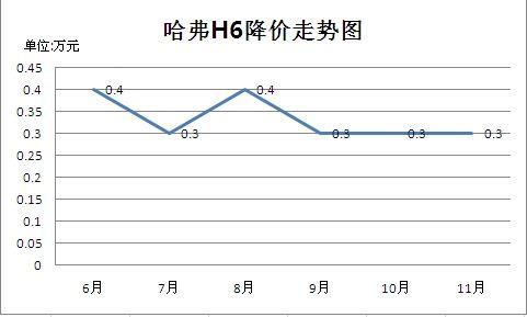 哈弗H6优惠幅度走势图