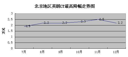 北京地区英朗GT最高降幅走势图