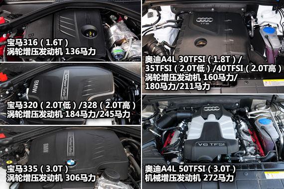 宝马3系/奥迪A4L动力系统对比