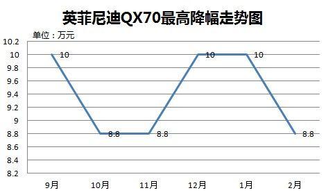 英菲尼迪QX70最高降幅走势图