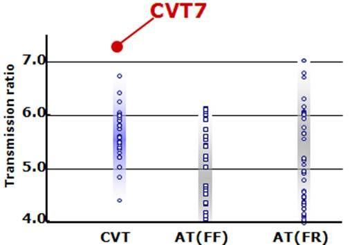通过副变速器结构实现目前世界最大的变速比幅7.3