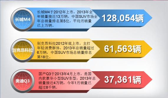 图为中国市场三款主流小型SUV销量数据分析