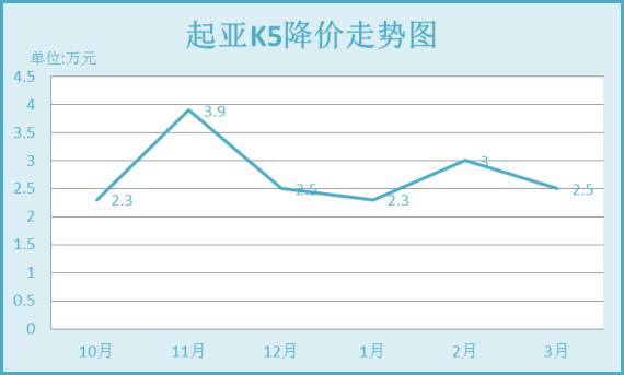 起亚K5降价走势图