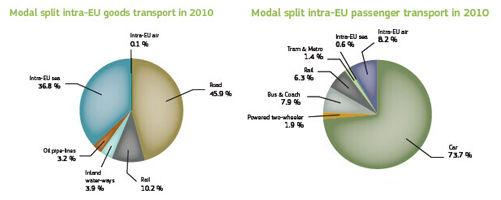 2010年欧盟货运与客运交通概览