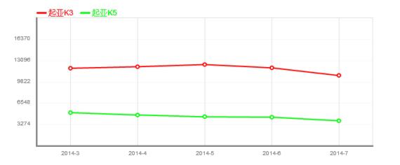 K3和K5今年前7个月销量