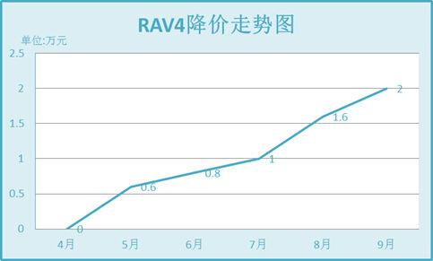 RAV4降价走势图