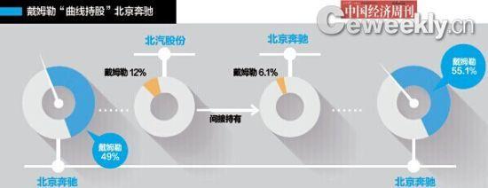 """戴姆勒""""曲线持股""""北京奔驰"""