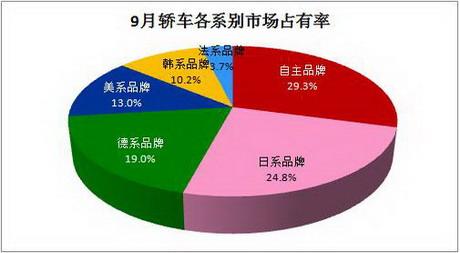 自主品牌销售43.86万辆 稳居市场占有率第一