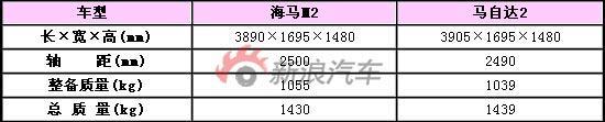 海马M2参数对比表