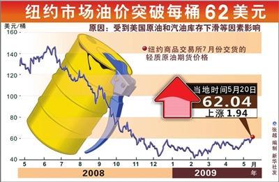 国际油价20日突破每桶62美元