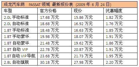 上海大众 大众 PASSAT领驭 领驭 汽车