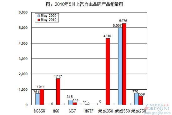 荣威与MG品牌发展不均衡 上汽投巨资谋自主突围