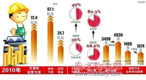 2010年交强险的经营情况公布 整体亏损严重