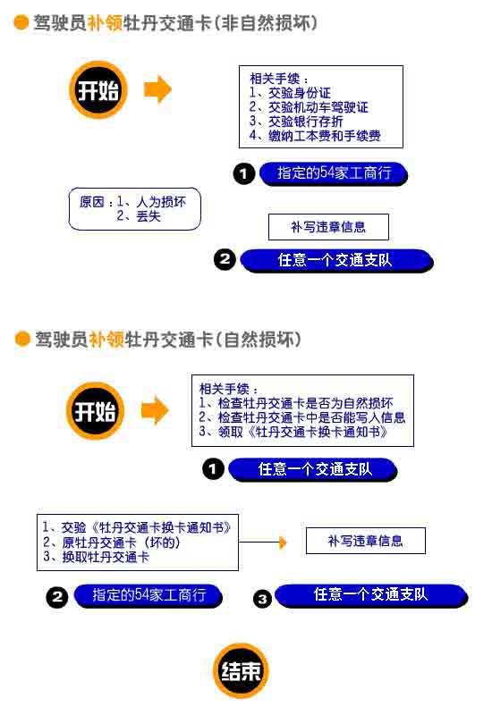 驾驶员补领牡丹交通卡的相关程序(图)