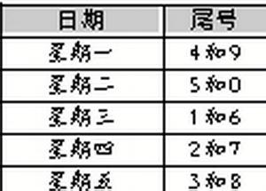 北京本月13日起尾号限行轮换依次向后延一天