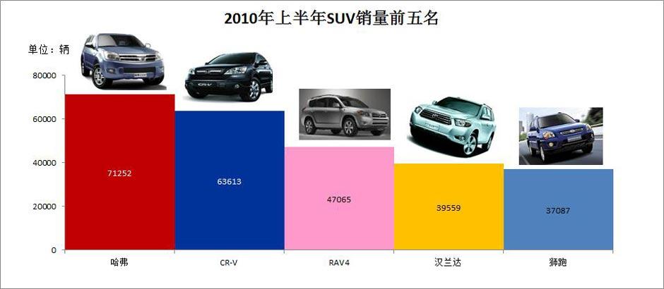 前5月SUV销量接近09年
