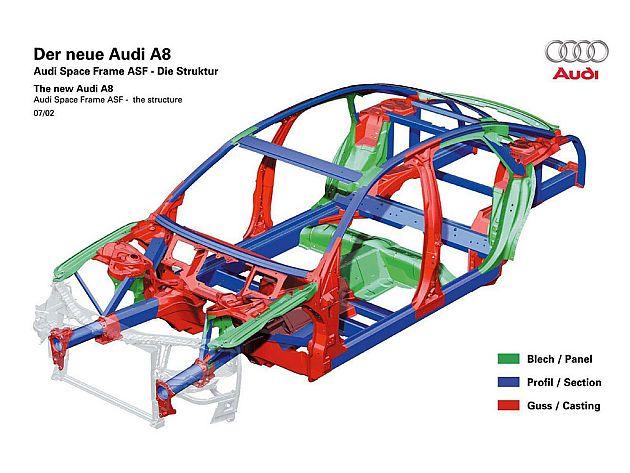 奥迪ASF车身轻量化结构