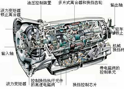 图为奔驰7速自动变速器(7G-TRONIC)