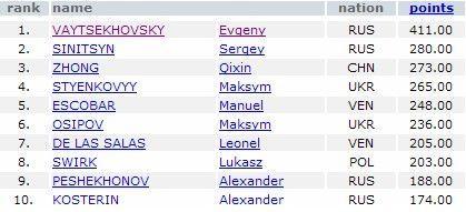 2008IFSC世界杯攀岩总决赛日前在俄罗斯结束