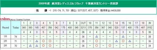 女子日巡赛第11站-张娜并列第33叶莉英并列第49
