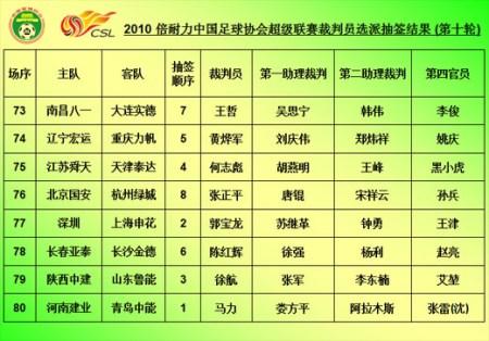 中超第10-12轮裁判抽签揭晓金哨孙葆洁复出
