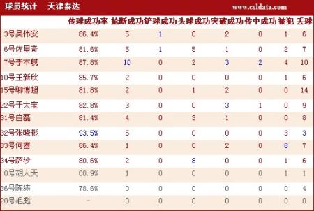 点击观看天津2-1河南数据统计