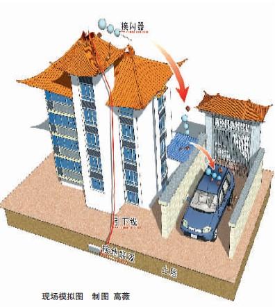 现场模拟图,防雷专家说避雷针安装不当只会引雷。