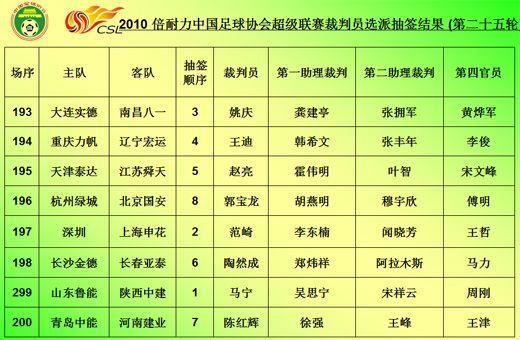 中超第25-27轮裁判抽签揭晓京沪争议主裁再吹国安