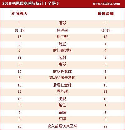 点击查看江苏1-1杭州数据统计