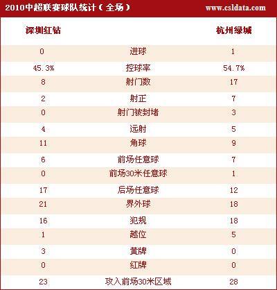 点击查看深圳0-1杭州数据统计