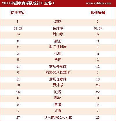 点击查看辽宁1-0杭州数据统计
