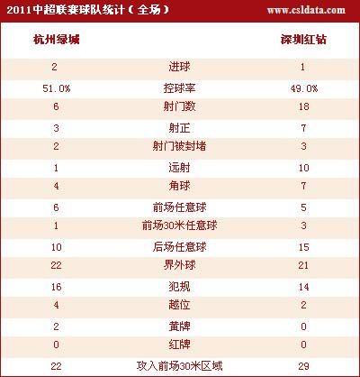 中超-杭州绿城2-1深圳红钻技术统计