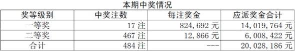 胜负彩11045期开奖:一等奖17注82万二等1万2
