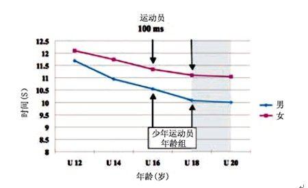图1.美国青少年100米跑记录