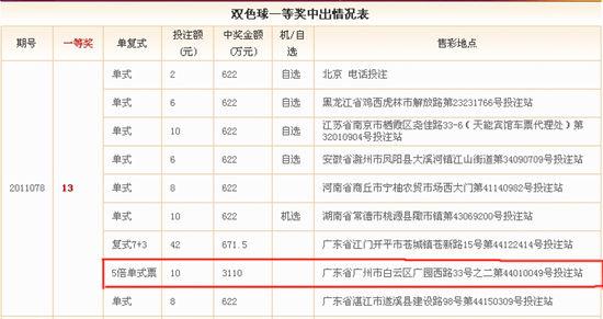 广东同一投注站同一张票中出5注头奖,奖金达3110万