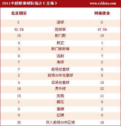 点击观看北京3-0河南数据统计