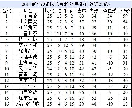 2011赛季预备队联赛积分榜