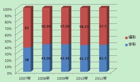 最近5年的福彩体彩市场占有率对比