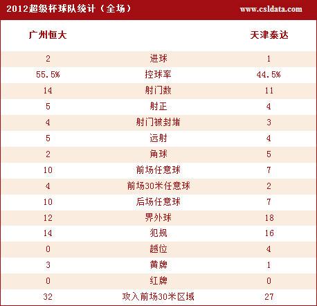 点击观看广州恒大2-1泰达全部技术统计图
