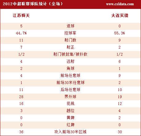 江苏5-0实德技术统计