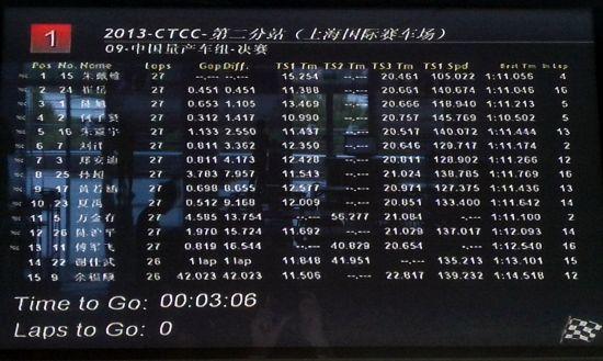 CTCC中国房车锦标赛第二站上海站中国量产车组成绩