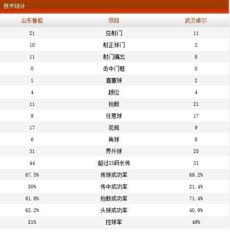 山东鲁能4-1武汉卓尔技术统计
