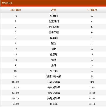 山东鲁能2-0广州富力技术统计