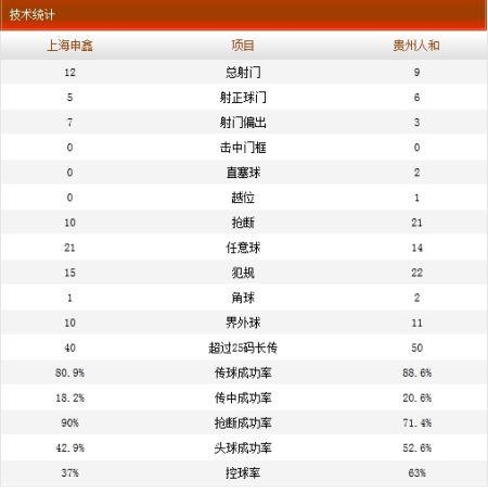 上海申鑫2-1贵州人和技术统计