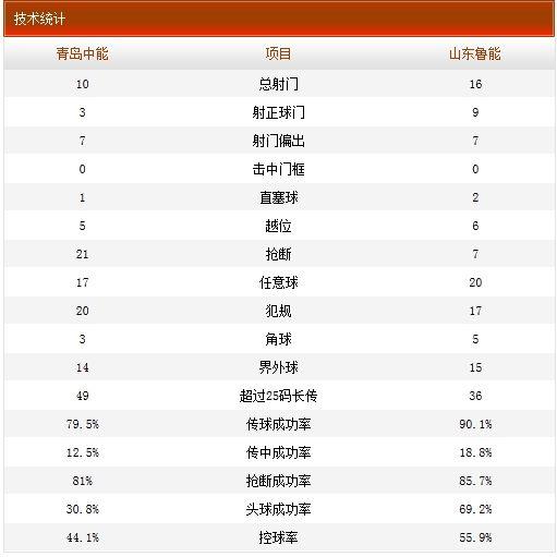 青岛中能1-2山东鲁能技术统计