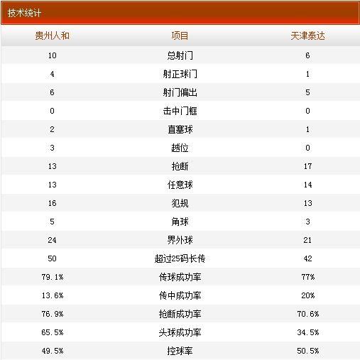 贵州人和VS天津泰达技术统计