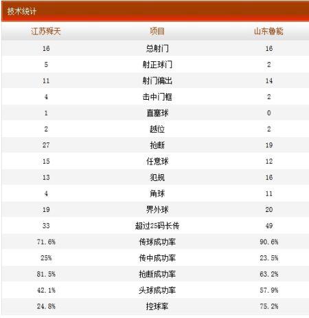 江苏舜天1-1山东鲁能技术统计