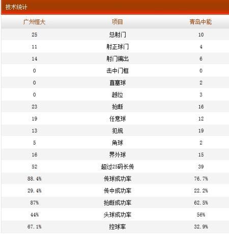 广州恒大3-1青岛中能技术统计