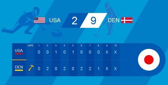 美国2比9负丹麦